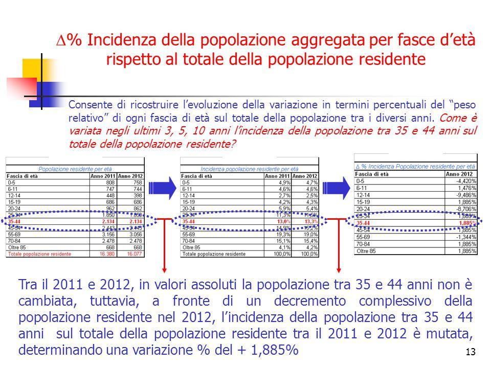 13  % Incidenza della popolazione aggregata per fasce d'età rispetto al totale della popolazione residente Consente di ricostruire l'evoluzione della