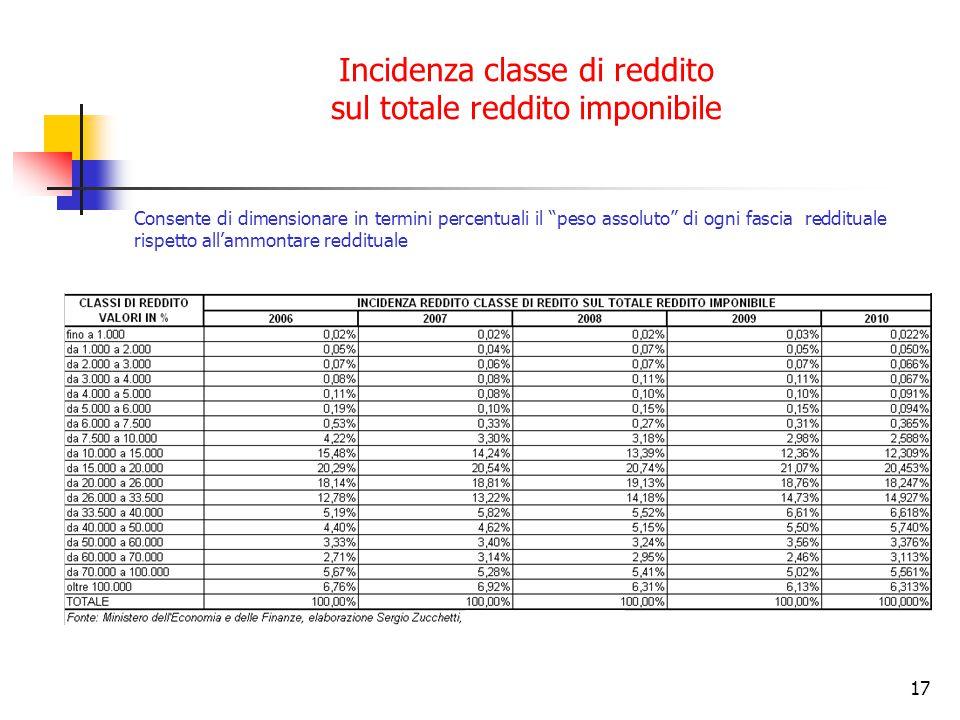"""17 Incidenza classe di reddito sul totale reddito imponibile Consente di dimensionare in termini percentuali il """"peso assoluto"""" di ogni fascia redditu"""