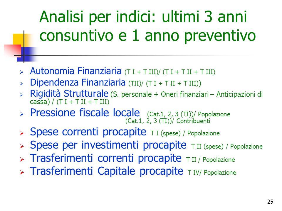 25 Analisi per indici: ultimi 3 anni consuntivo e 1 anno preventivo  Autonomia Finanziaria (T I + T III)/ (T I + T II + T III)  Dipendenza Finanziar