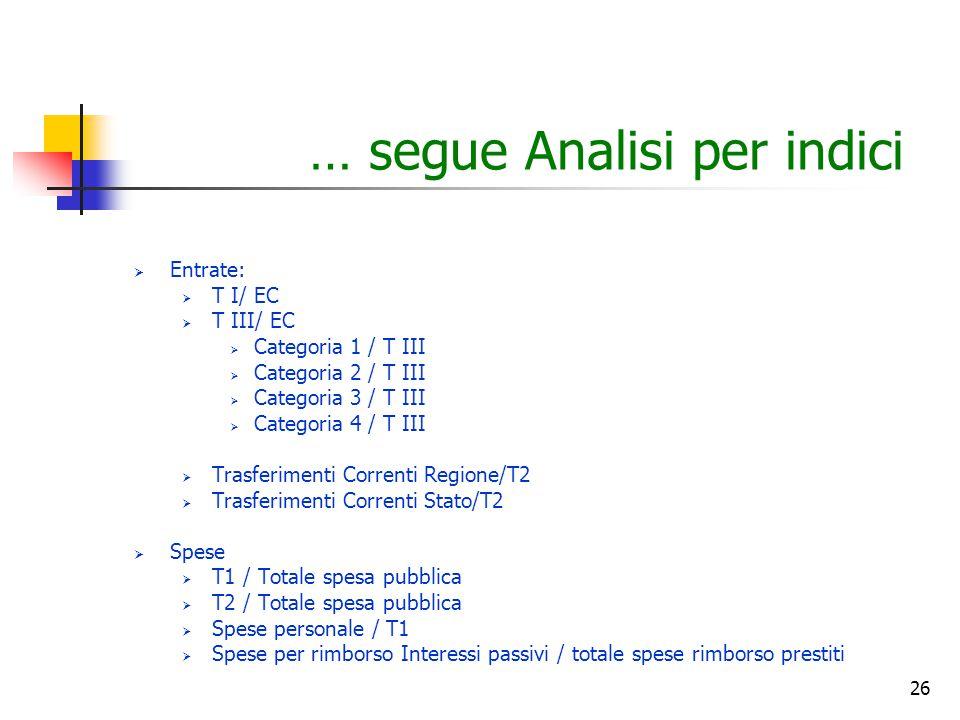 26 … segue Analisi per indici  Entrate:  T I/ EC  T III/ EC  Categoria 1 / T III  Categoria 2 / T III  Categoria 3 / T III  Categoria 4 / T III