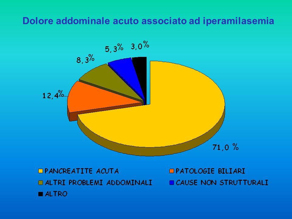 Dolore addominale acuto associato ad iperamilasemia % % % % %