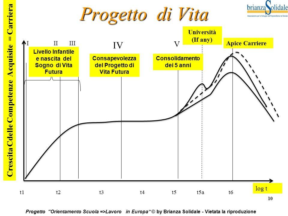 """10 Progetto """"Orientamento Scuola =>Lavoro in Europa"""" © by Brianza Solidale - Vietata la riproduzione Progetto di Vita Crescita Cdelle Competenze Acqui"""