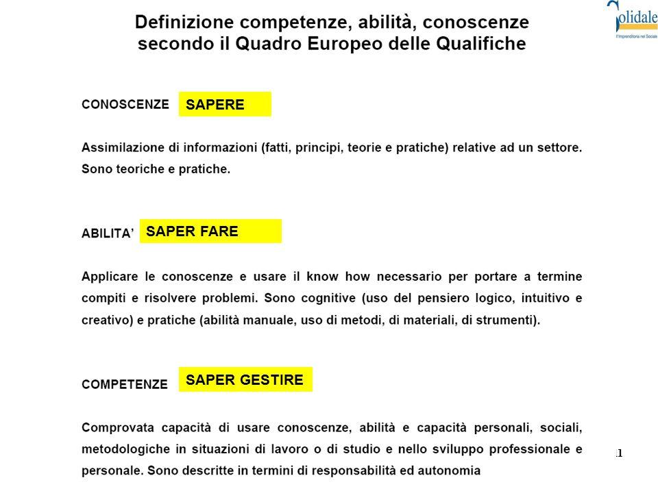 """11 Progetto """"Orientamento Scuola =>Lavoro in Europa"""" © by Brianza Solidale - Vietata la riproduzione SAPERE SAPER FARE SAPER GESTIRE"""