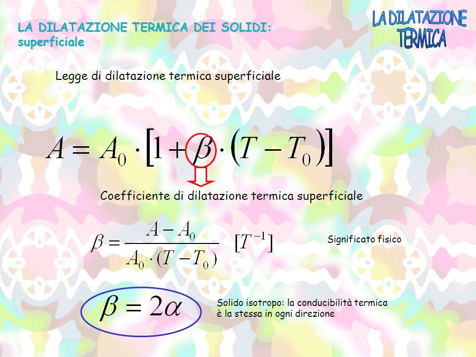 Coefficiente di dilatazione termica superficiale LA DILATAZIONE TERMICA DEI SOLIDI: superficiale Legge di dilatazione termica superficiale Significato