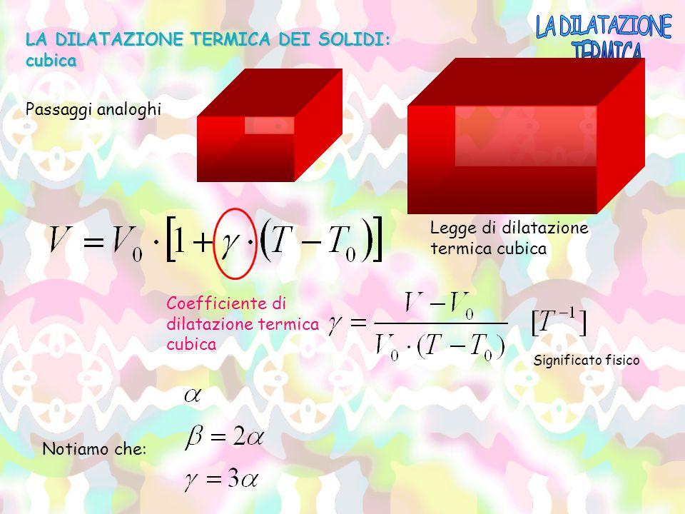 LA DILATAZIONE TERMICA DEI SOLIDI: cubica Passaggi analoghi Legge di dilatazione termica cubica Coefficiente di dilatazione termica cubica Notiamo che