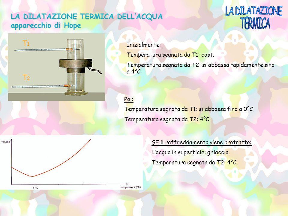 T1T1 T2T2 LA DILATAZIONE TERMICA DELL'ACQUA apparecchio di Hope Inizialmente: Temperatura segnata da T1: cost. Temperatura segnata da T2: si abbassa r