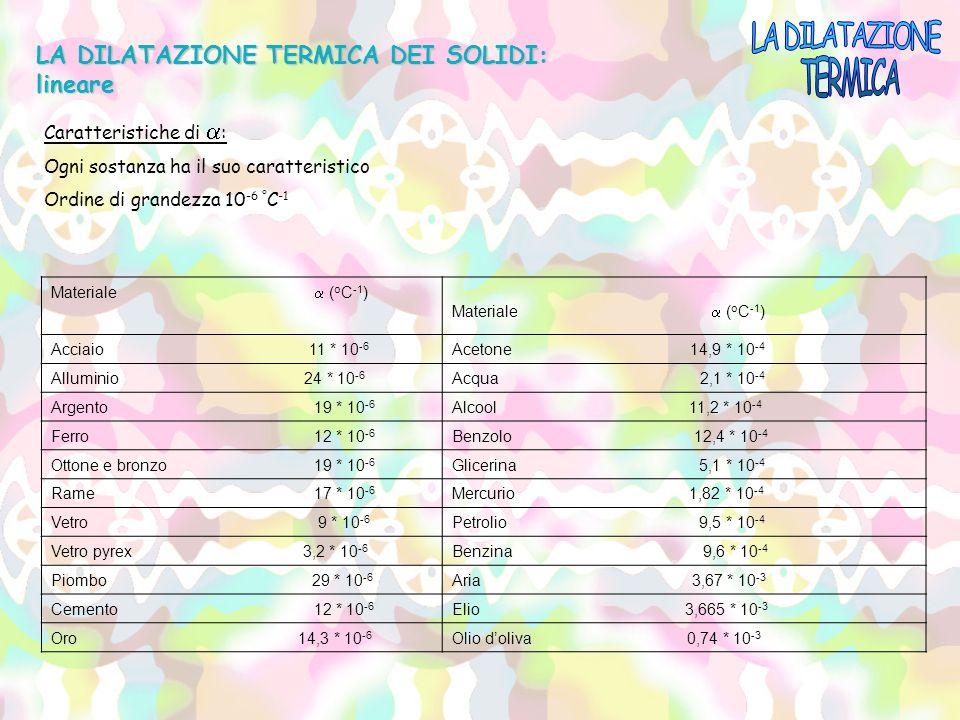 LA DILATAZIONE TERMICA DEI SOLIDI: lineare Caratteristiche di  : Ogni sostanza ha il suo caratteristico Ordine di grandezza 10 -6 ° C -1 Materiale 