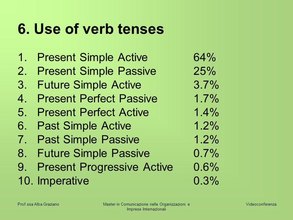 Videoconferenza Prof.ssa Alba GrazianoMaster in Comunicazione nelle Organizzazioni e Imprese Internazionali 6. Use of verb tenses 1.Present Simple Act