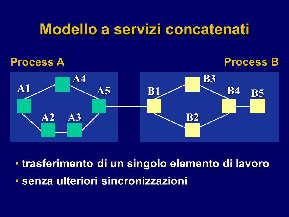 Modello a servizi concatenati trasferimento di un singolo elemento di lavoro trasferimento di un singolo elemento di lavoro senza ulteriori sincronizzazioni senza ulteriori sincronizzazioniA1 A4 A2A3 A5 B1 B3 B4 B2 B5 Process A Process B
