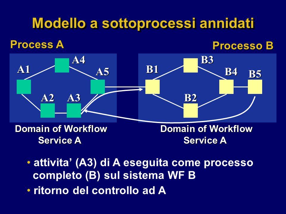 Modello a sottoprocessi annidati attivita' (A3) di A eseguita come processo completo (B) sul sistema WF B ritorno del controllo ad A A1A4A2A3 A5 B1B3B