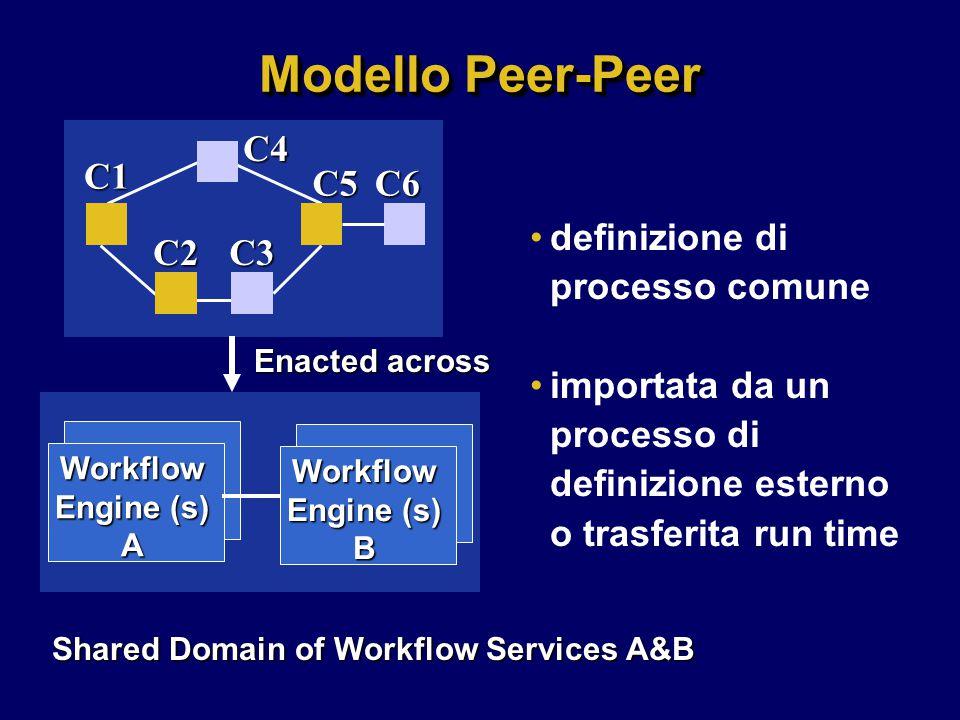 Modello Peer-Peer definizione di processo comune importata da un processo di definizione esterno o trasferita run time C1C4C2C3 C5C6 Workflow Engine (