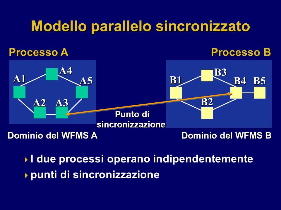 Modello parallelo sincronizzato  I due processi operano indipendentemente  punti di sincronizzazione A1 A4 A2A3 A5 B1 B3 B2 B4B5 Processo B Processo A Dominio del WFMS A Dominio del WFMS B Dominio del WFMS B Punto di sincronizzazione Punto di sincronizzazione