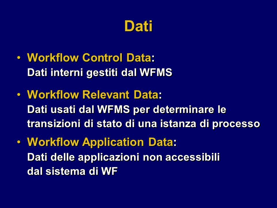 Dati Workflow Relevant Data: Dati usati dal WFMS per determinare le transizioni di stato di una istanza di processo Workflow Application Data: Dati delle applicazioni non accessibili dal sistema di WF Workflow Relevant Data: Dati usati dal WFMS per determinare le transizioni di stato di una istanza di processo Workflow Application Data: Dati delle applicazioni non accessibili dal sistema di WF Workflow Control Data: Dati interni gestiti dal WFMS