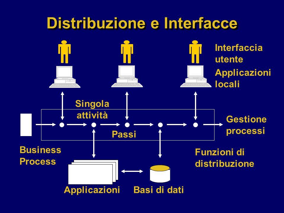 Distribuzione e Interfacce Interfaccia utente Applicazioni locali Singola attività Passi Gestione processi Business Process ApplicazioniBasi di dati Funzioni di distribuzione