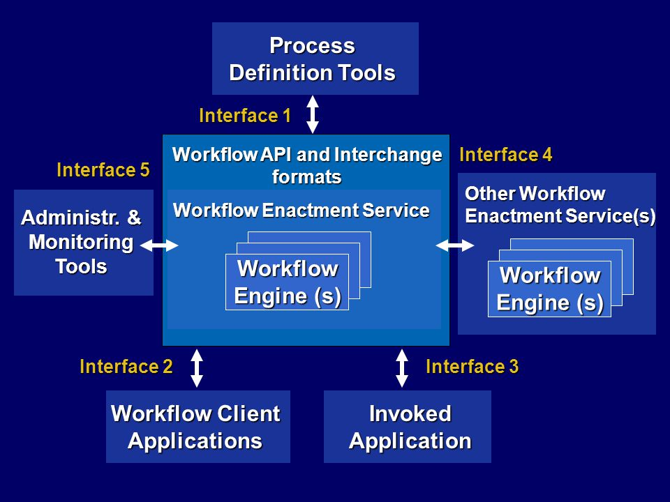 Other Workflow Enactment Service(s) Workflow API and Interchange formats Workflow Engine (s) Workflow Enactment Service Process Definition Tools Workf
