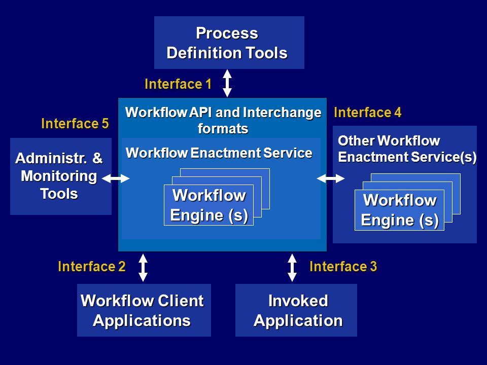 Modello a sottoprocessi annidati attivita' (A3) di A eseguita come processo completo (B) sul sistema WF B ritorno del controllo ad A A1A4A2A3 A5 B1B3B2 B4 B5 Processo B Process A Domain of Workflow Service A Domain of Workflow Service A