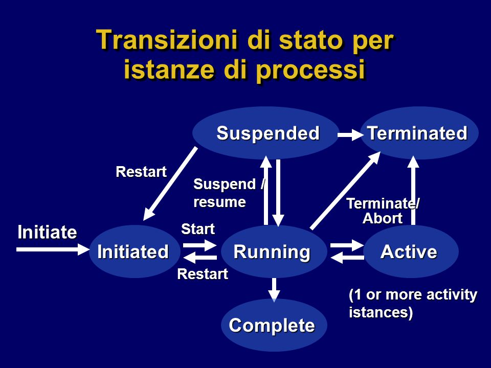 Transizioni di stato per istanze di processi Suspended Active Terminated RunningInitiated Initiate Complete Start Restart Restart Terminate/ Abort Suspend / resume (1 or more activity istances)