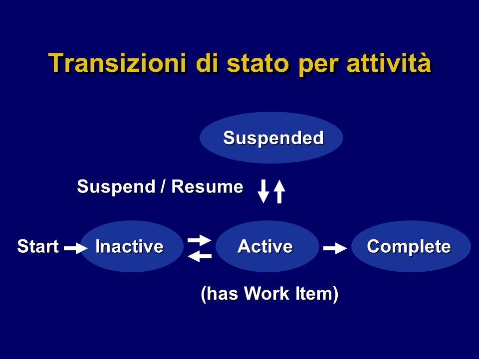 Process Definition Interchange (intf.