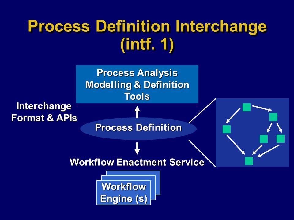 Process Definition Interchange (intf. 1) Process Analysis Modelling & Definition Tools Process Definition Interchange Format & APIs Workflow Engine (s