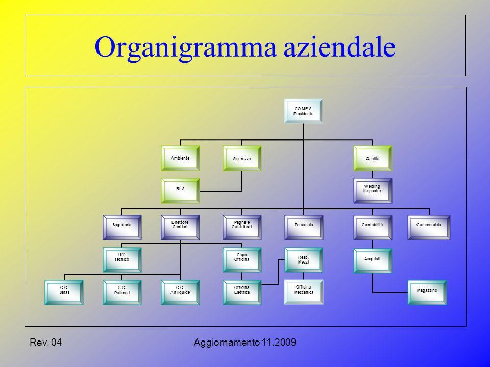 Rev. 04Aggiornamento 11.2009 Organigramma aziendale CO.ME.S.