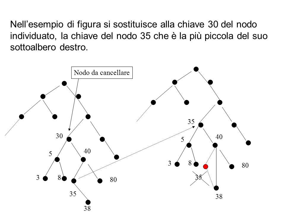 Nell'esempio di figura si sostituisce alla chiave 30 del nodo individuato, la chiave del nodo 35 che è la più piccola del suo sottoalbero destro. Nodo