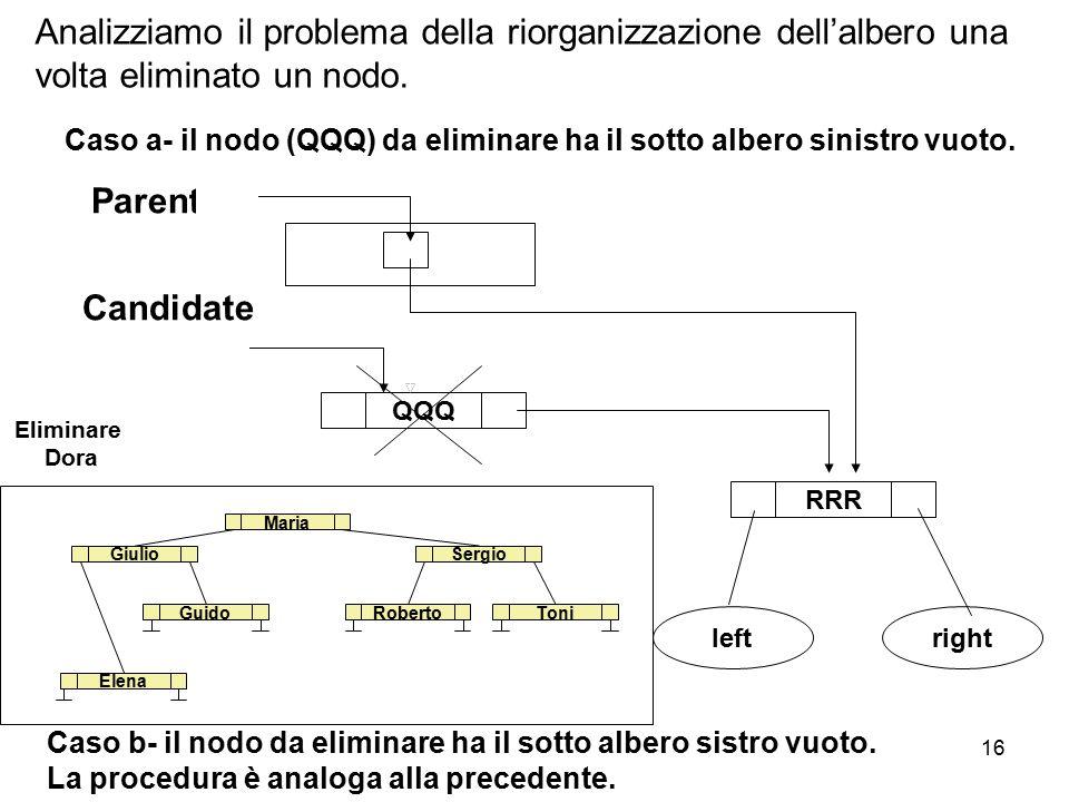 16 Analizziamo il problema della riorganizzazione dell'albero una volta eliminato un nodo. Caso a- il nodo (QQQ) da eliminare ha il sotto albero sinis