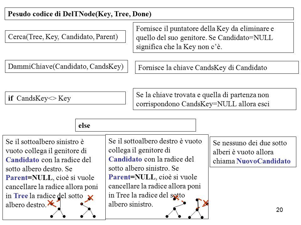 20 Pesudo codice di DelTNode(Key, Tree, Done) Cerca(Tree, Key, Candidato, Parent) Fornisce il puntatore della Key da eliminare e quello del suo genito