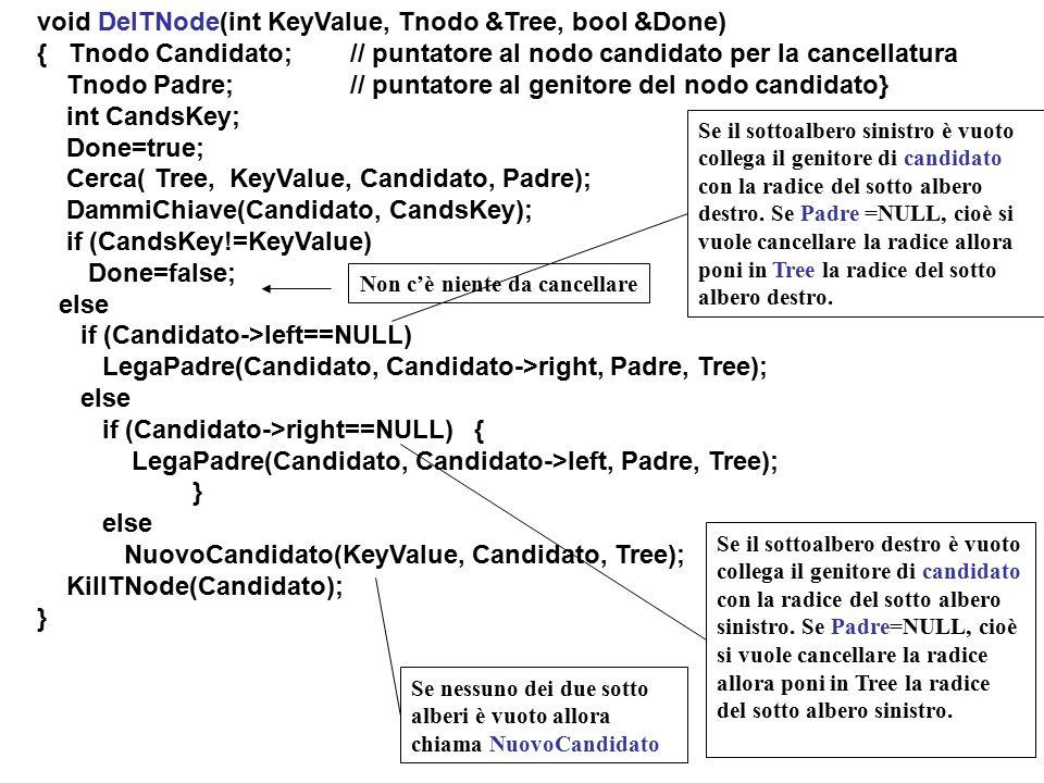 Se il sottoalbero destro è vuoto collega il genitore di candidato con la radice del sotto albero sinistro. Se Padre=NULL, cioè si vuole cancellare la