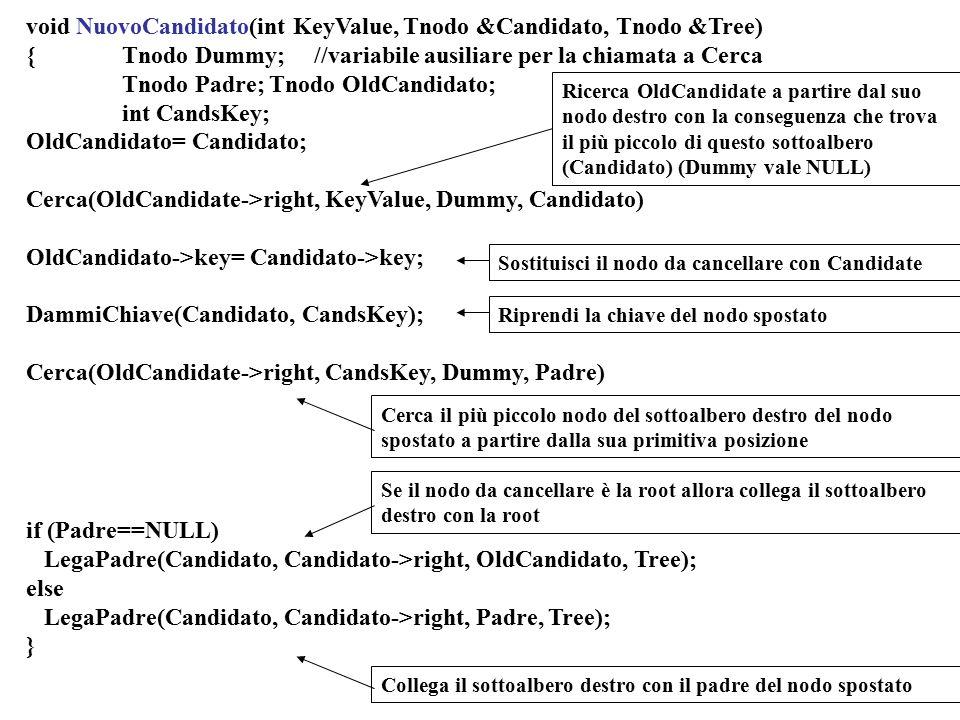 void NuovoCandidato(int KeyValue, Tnodo &Candidato, Tnodo &Tree) {Tnodo Dummy; //variabile ausiliare per la chiamata a Cerca Tnodo Padre; Tnodo OldCan