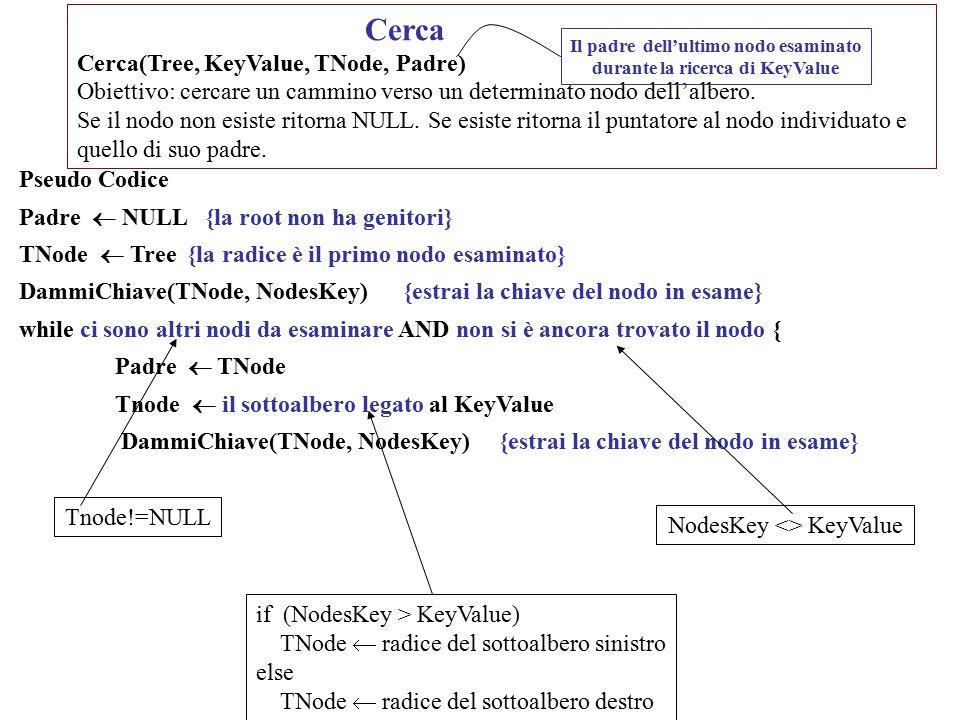 Cerca Cerca(Tree, KeyValue, TNode, Padre) Obiettivo: cercare un cammino verso un determinato nodo dell'albero. Se il nodo non esiste ritorna NULL. Se