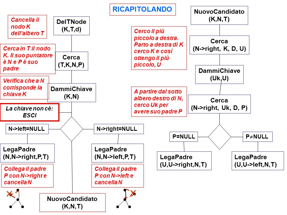 DelTNode (K,T,d) Cancella il nodo K dell'albero T Cerca (T,K,N,P) Cerca in T il nodo K. Il suo puntatore è N e P è suo padre DammiChiave (K,N) Verific
