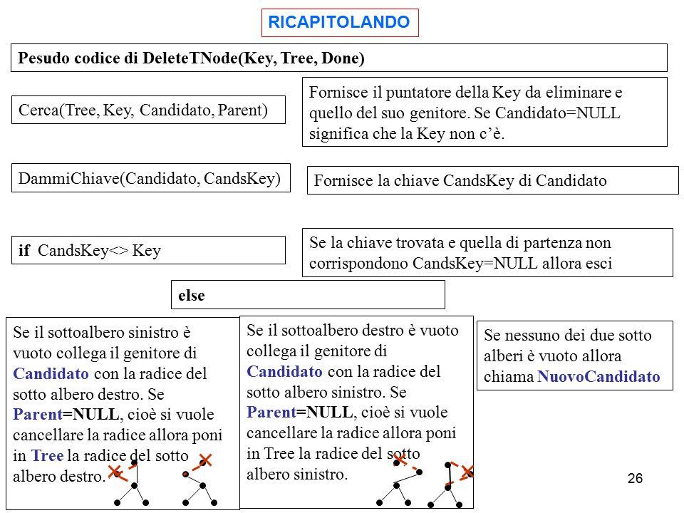 26 Pesudo codice di DeleteTNode(Key, Tree, Done) Cerca(Tree, Key, Candidato, Parent) Fornisce il puntatore della Key da eliminare e quello del suo gen