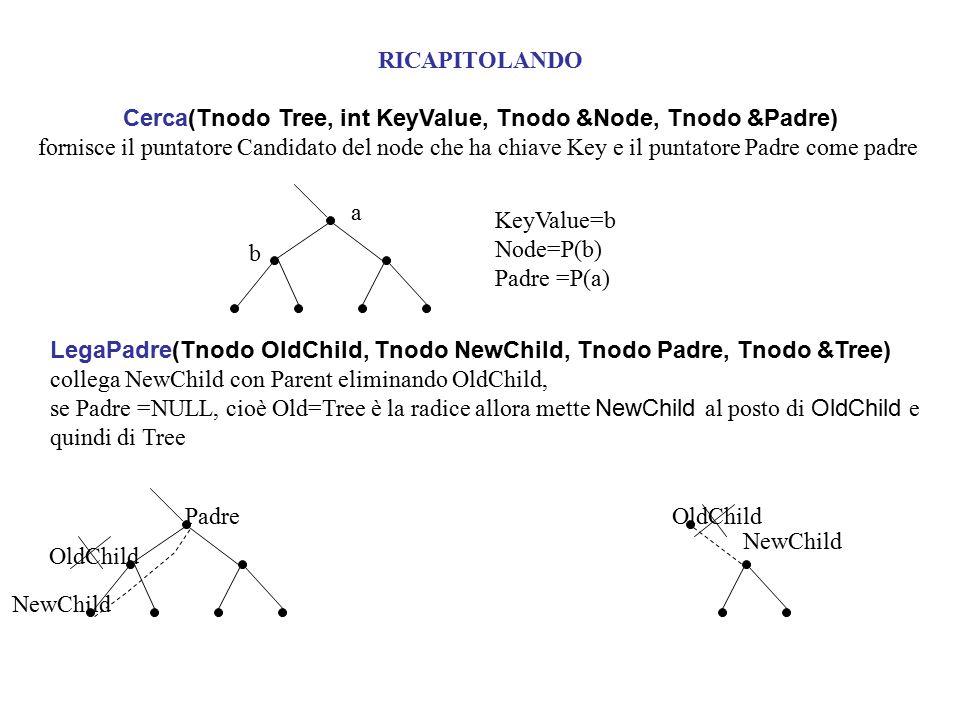 Cerca(Tnodo Tree, int KeyValue, Tnodo &Node, Tnodo &Padre) fornisce il puntatore Candidato del node che ha chiave Key e il puntatore Padre come padre