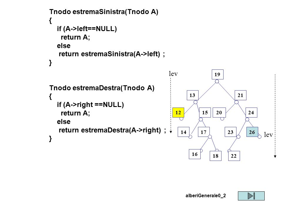 Tnodo estremaSinistra(Tnodo A) { if (A->left==NULL) return A; else return estremaSinistra(A->left) ; } Tnodo estremaDestra(Tnodo A) { if (A->right ==N