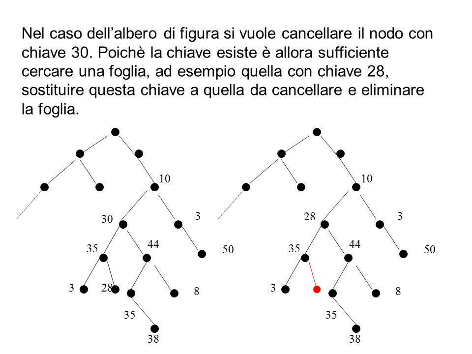 30 35 3 44 35 8 38 28 Nel caso dell'albero di figura si vuole cancellare il nodo con chiave 30. Poichè la chiave esiste è allora sufficiente cercare u
