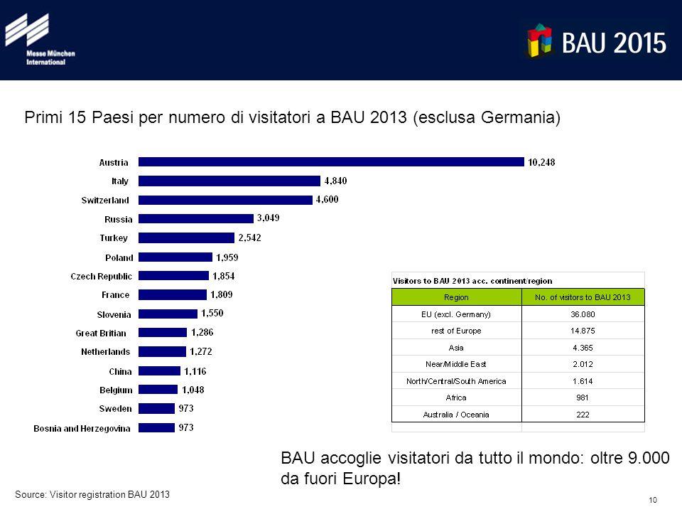 10 Source: Visitor registration BAU 2013 Primi 15 Paesi per numero di visitatori a BAU 2013 (esclusa Germania) BAU accoglie visitatori da tutto il mon