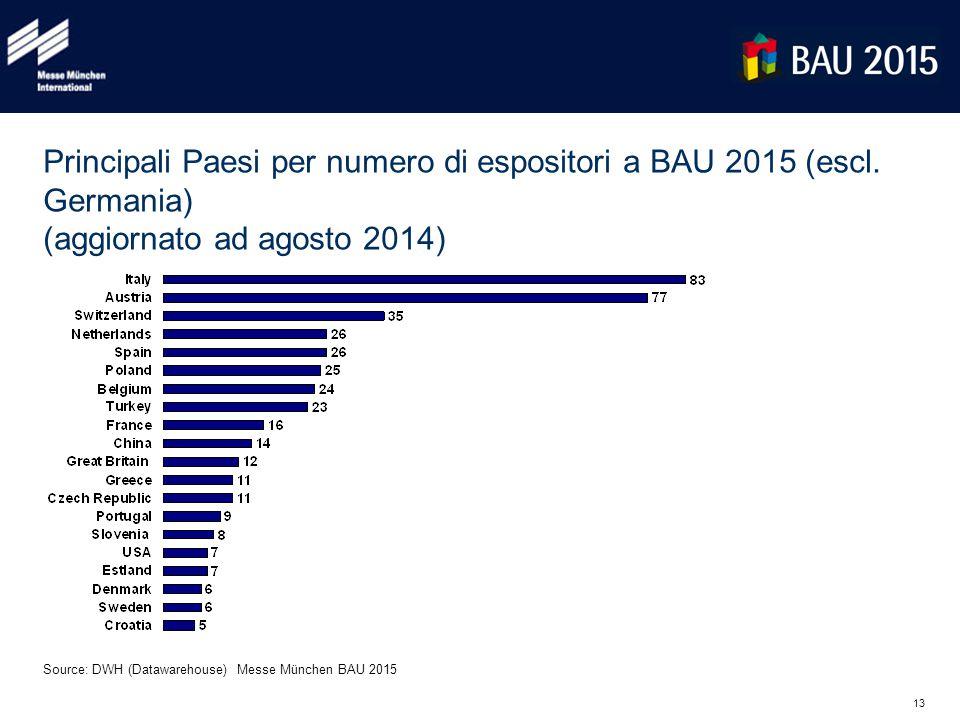13 Principali Paesi per numero di espositori a BAU 2015 (escl. Germania) (aggiornato ad agosto 2014) Source: DWH (Datawarehouse) Messe München BAU 201
