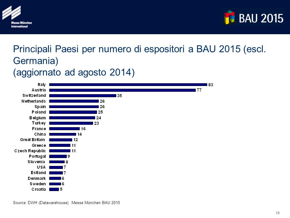 13 Principali Paesi per numero di espositori a BAU 2015 (escl.