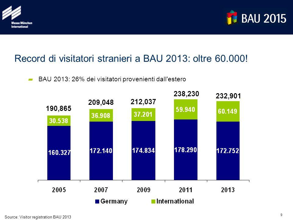 9 190,865 Source: Visitor registration BAU 2013 BAU 2013: 26% dei visitatori provenienti dall'estero Record di visitatori stranieri a BAU 2013: oltre