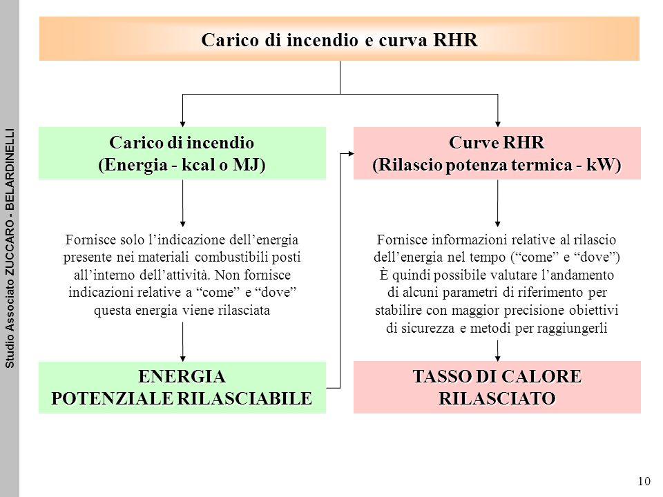 Studio Associato ZUCCARO - BELARDINELLI 10 Carico di incendio e curva RHR Carico di incendio (Energia - kcal o MJ) Curve RHR (Rilascio potenza termica - kW) Fornisce solo l'indicazione dell'energia presente nei materiali combustibili posti all'interno dell'attività.
