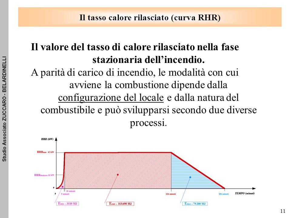 Studio Associato ZUCCARO - BELARDINELLI 11 Il tasso calore rilasciato (curva RHR) Il valore del tasso di calore rilasciato nella fase stazionaria dell'incendio.