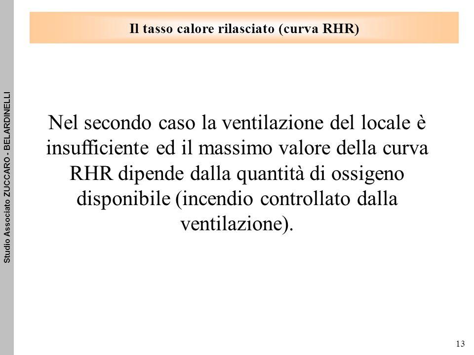 Studio Associato ZUCCARO - BELARDINELLI 13 Nel secondo caso la ventilazione del locale è insufficiente ed il massimo valore della curva RHR dipende dalla quantità di ossigeno disponibile (incendio controllato dalla ventilazione).