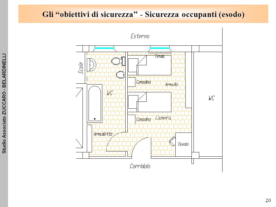 Studio Associato ZUCCARO - BELARDINELLI 20 Gli obiettivi di sicurezza - Sicurezza occupanti (esodo)