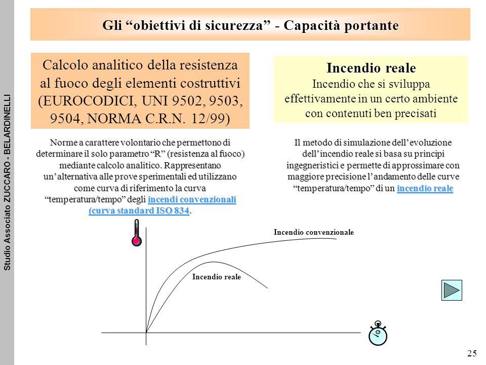 Studio Associato ZUCCARO - BELARDINELLI 25 Calcolo analitico della resistenza al fuoco degli elementi costruttivi (EUROCODICI, UNI 9502, 9503, 9504, NORMA C.R.N.