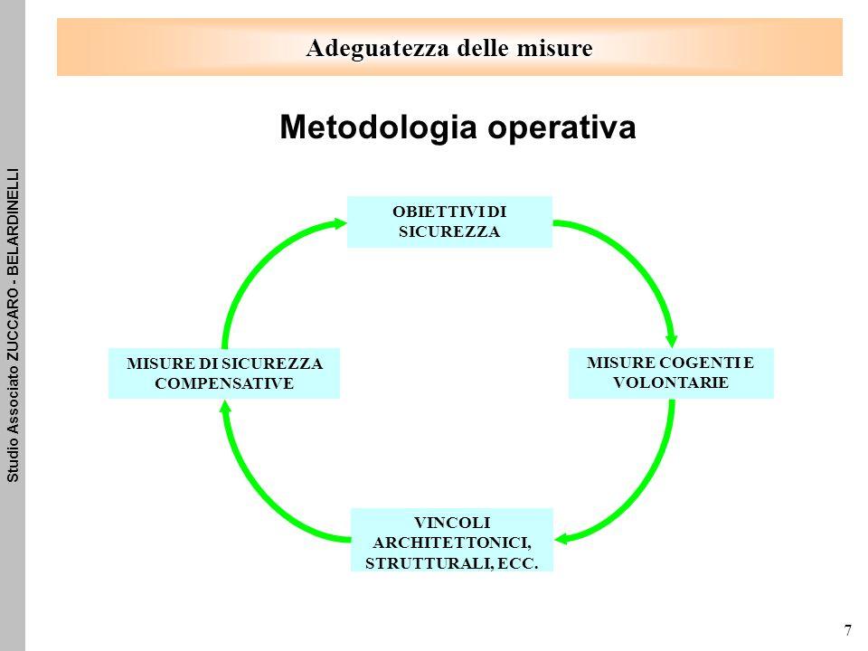 Studio Associato ZUCCARO - BELARDINELLI 7 OBIETTIVI DI SICUREZZA MISURE COGENTI E VOLONTARIE VINCOLI ARCHITETTONICI, STRUTTURALI, ECC.