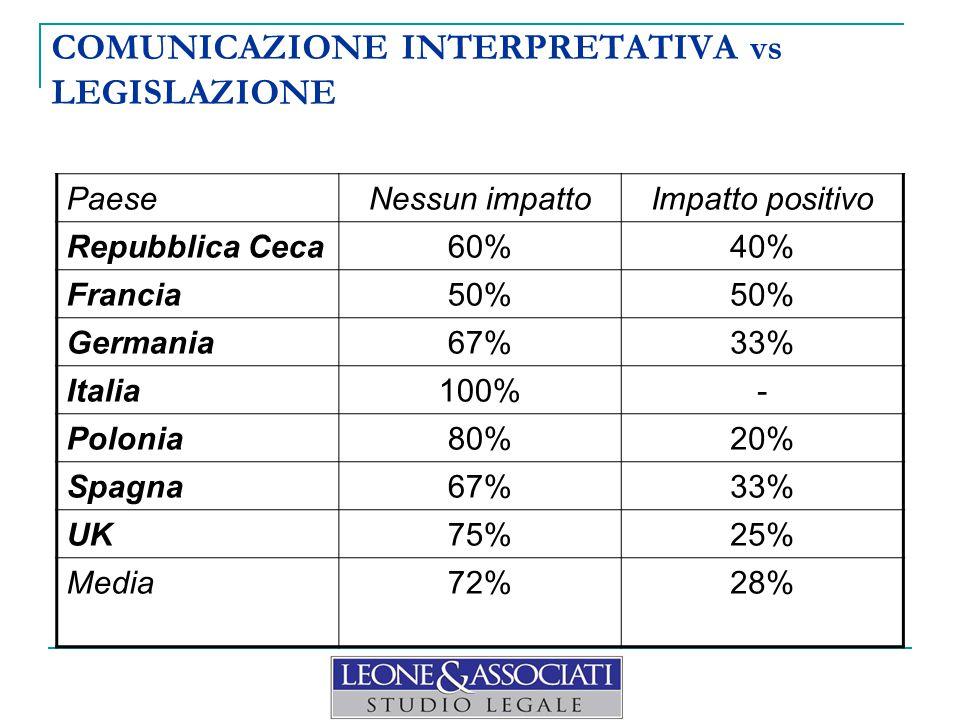 PaeseNessun impattoImpatto positivo Repubblica Ceca60%40% Francia50% Germania67%33% Italia100%- Polonia80%20% Spagna67%33% UK75%25% Media72%28% COMUNICAZIONE INTERPRETATIVA vs LEGISLAZIONE