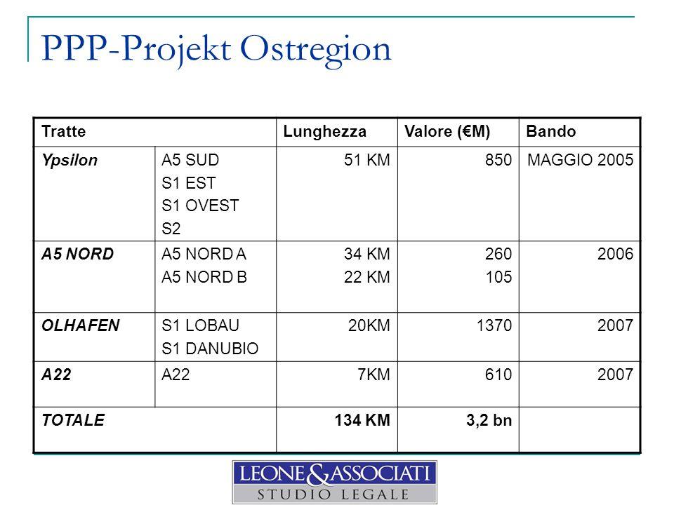 PPP-Projekt Ostregion TratteLunghezzaValore (€M)Bando YpsilonA5 SUD S1 EST S1 OVEST S2 51 KM850MAGGIO 2005 A5 NORDA5 NORD A A5 NORD B 34 KM 22 KM 260