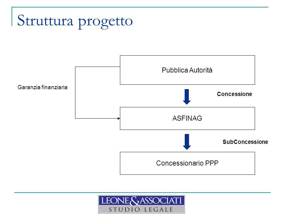 Struttura progetto Garanzia finanziaria Concessione SubConcessione Pubblica Autorità ASFINAG Concessionario PPP