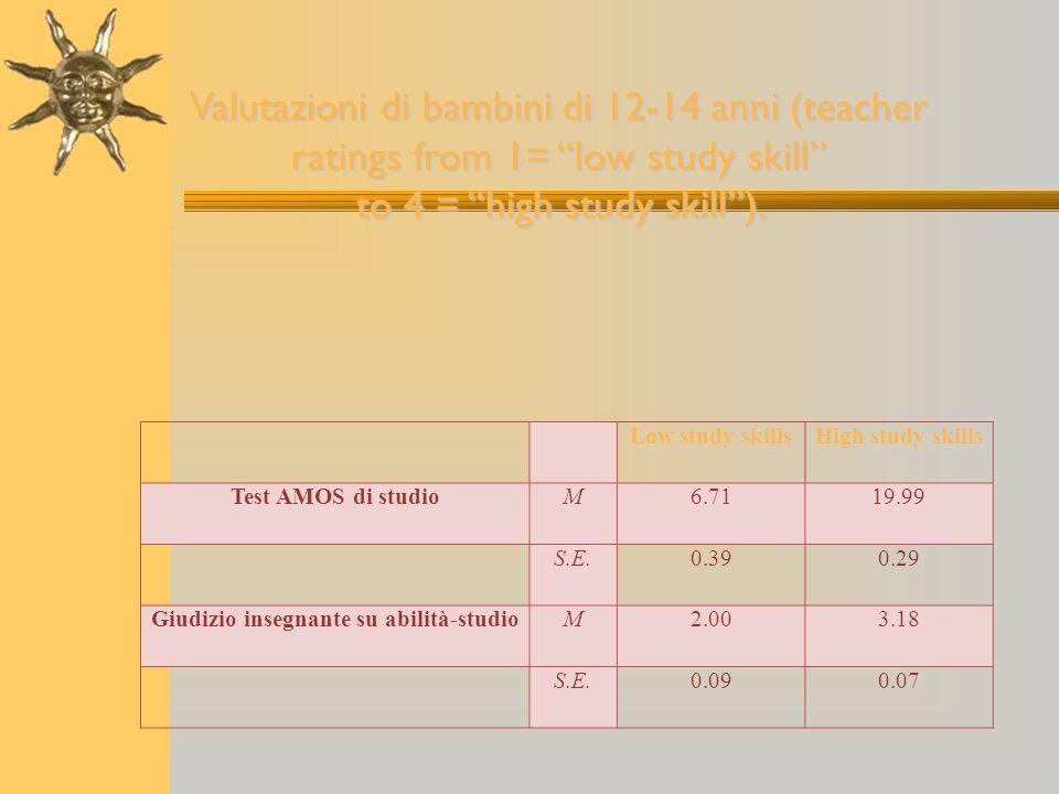 Low study skillsHigh study skills Test AMOS di studioM6.7119.99 S.E.0.390.29 Giudizio insegnante su abilità-studioM2.003.18 S.E.0.090.07 Valutazioni d