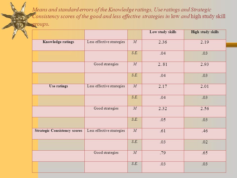 Means and standard errors of the Knowledge ratings, Use ratings and Strategic Consistency scores of the good and less effective strategies in low and